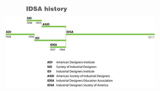 History of IDSA | Industrial Designers Society of America ...